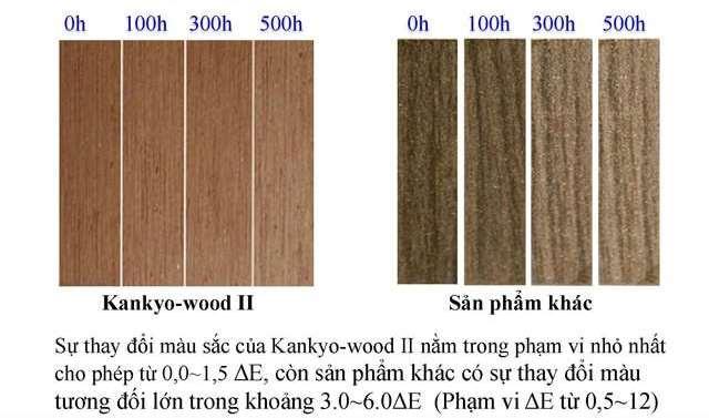 đọ bền màu theo thời gian của kankyowood